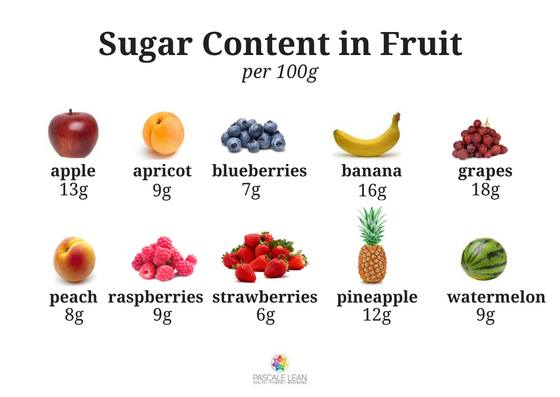 Sugar Content in Fruit